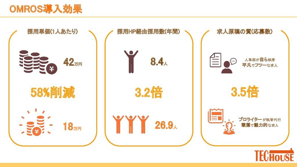 OMROS導入効果 採用単価(1人あたり)  58%削減 18万円 42万円 採用...