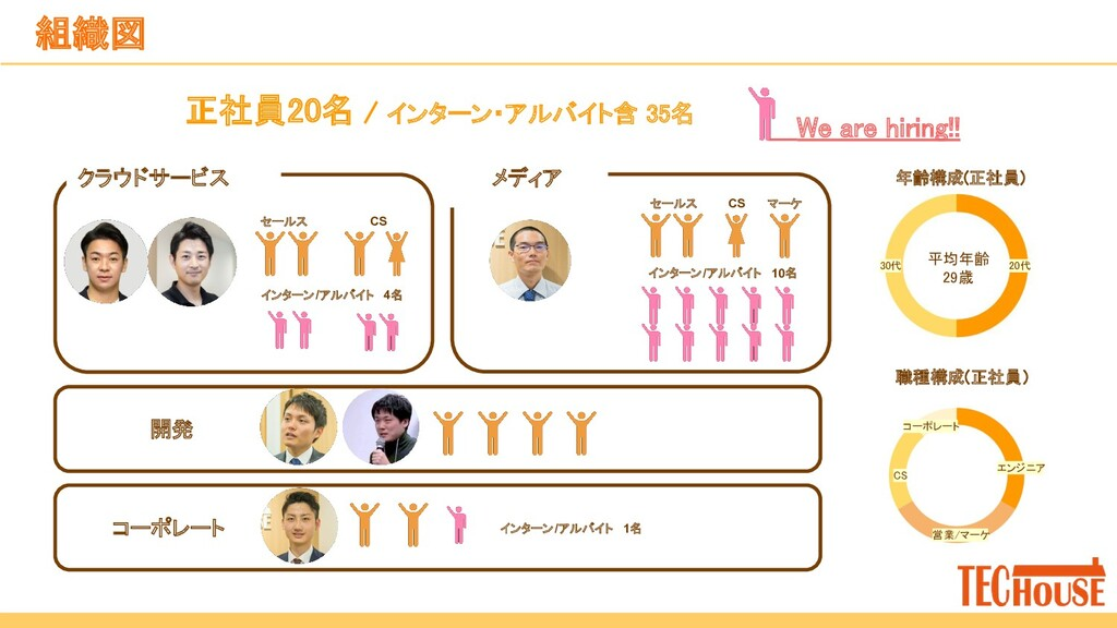 We are hiring!!  組織図 開発 コーポレート マーケ セールス CS ...