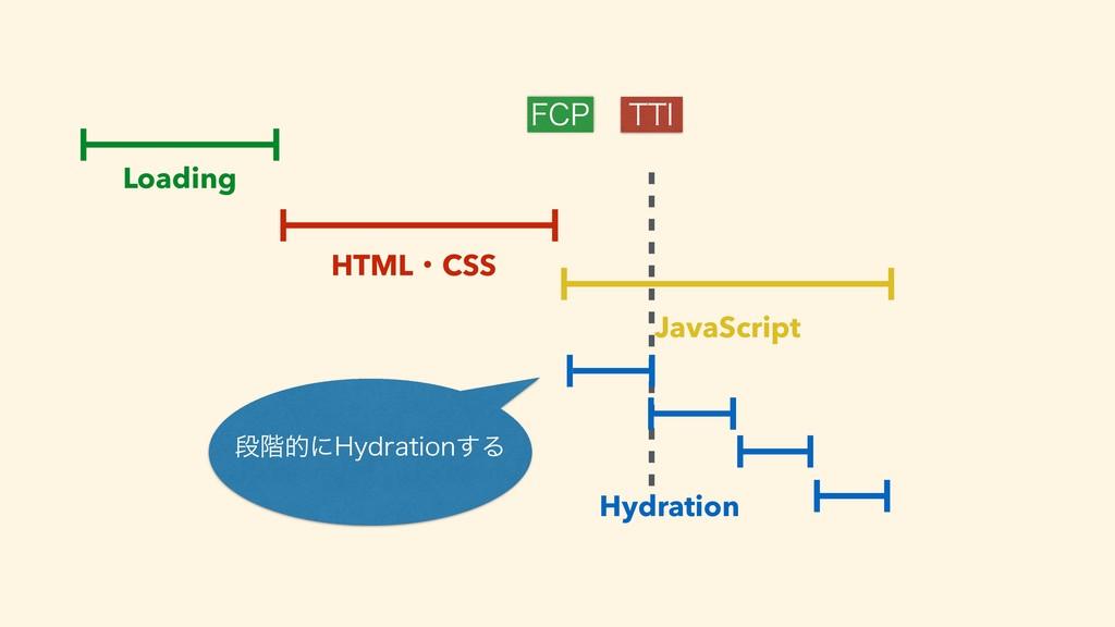 Loading JavaScript '$1 55* HTMLɾCSS Hydration ...