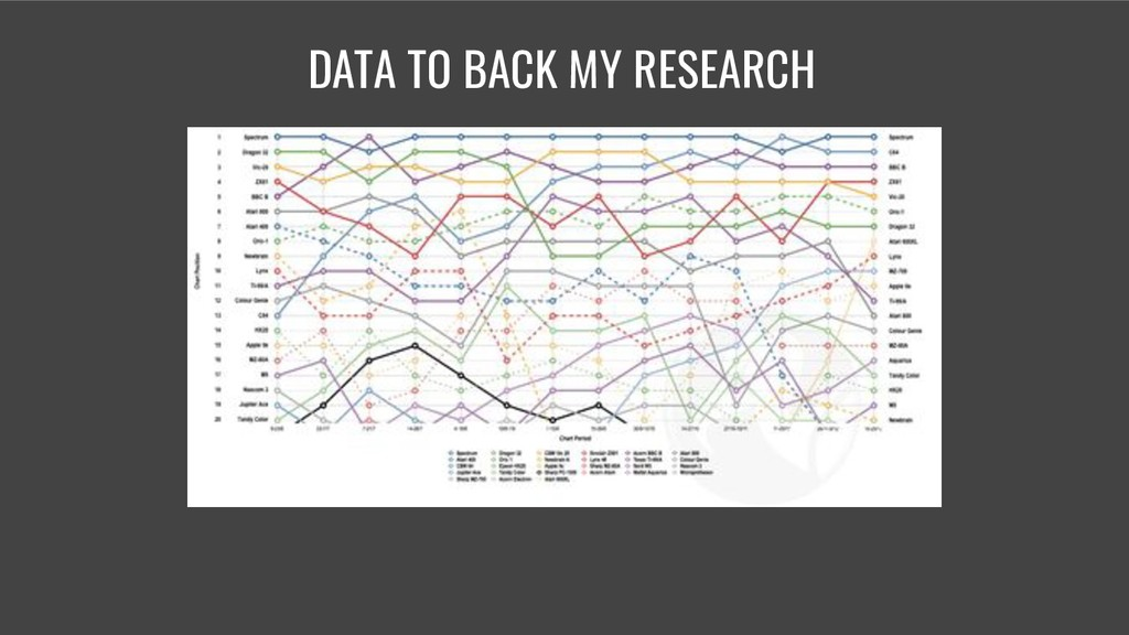 DATA TO BACK MY RESEARCH