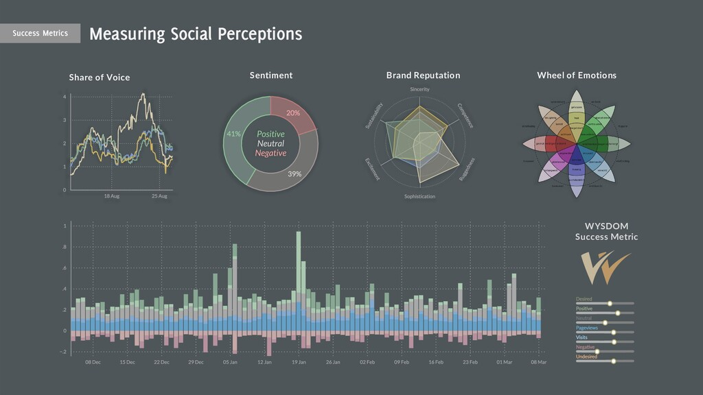 18 Sentiment Share of Voice Brand Reputation WY...