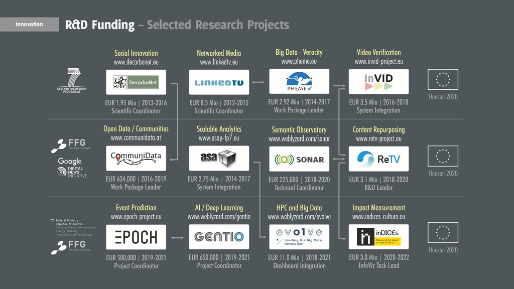 19 Innovation R&D Funding – Selected Research P...