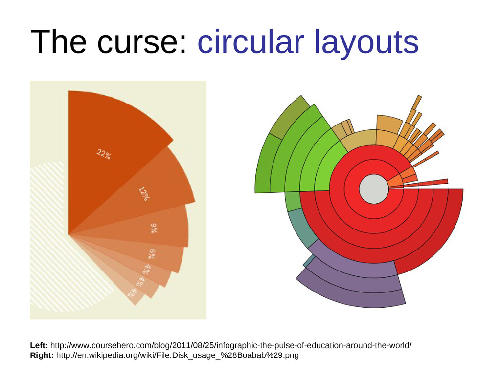 The curse: circular layouts Left: http://www.co...