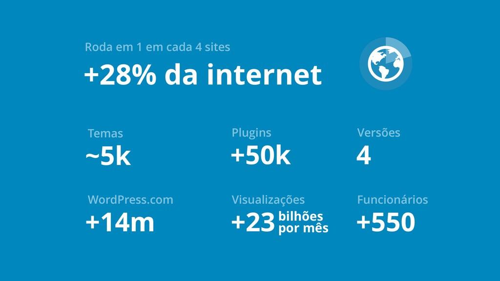 +28% da internet Roda em 1 em cada 4 sites ~5k ...