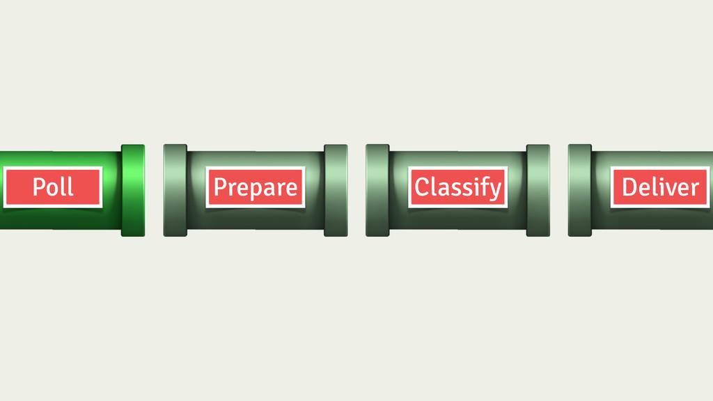 Prepare Classify Deliver Poll