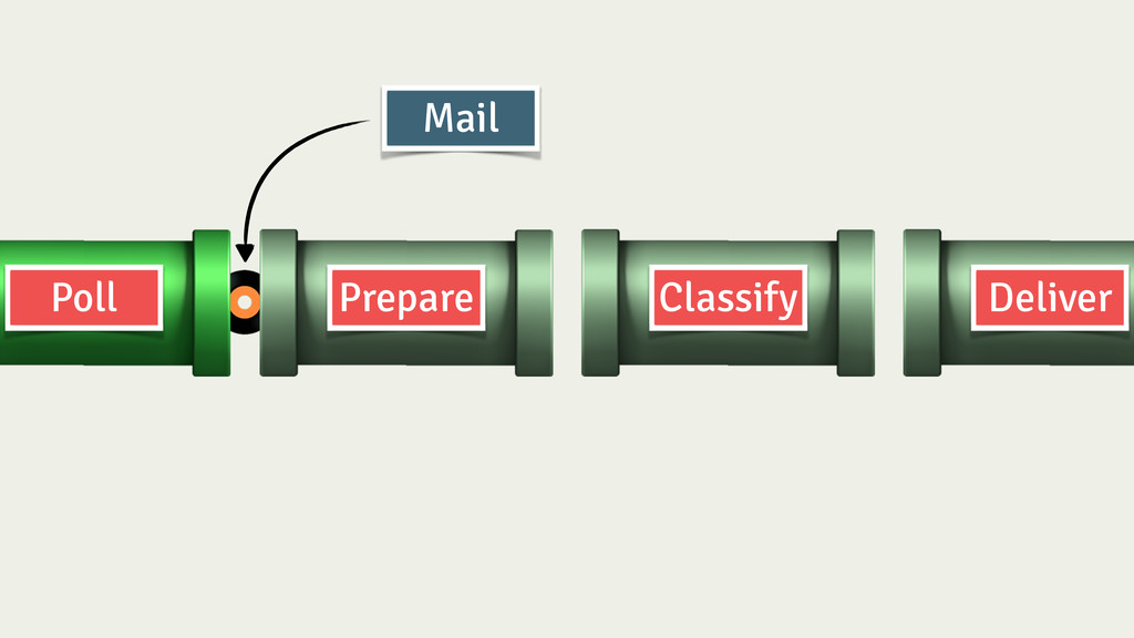 Prepare Classify Deliver Poll Mail
