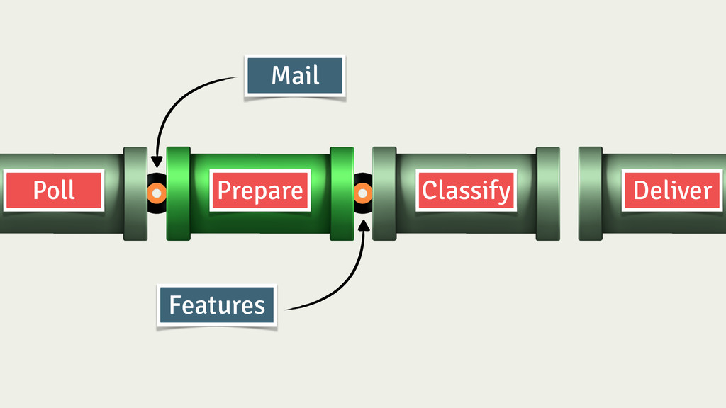 Prepare Classify Deliver Poll Mail Features