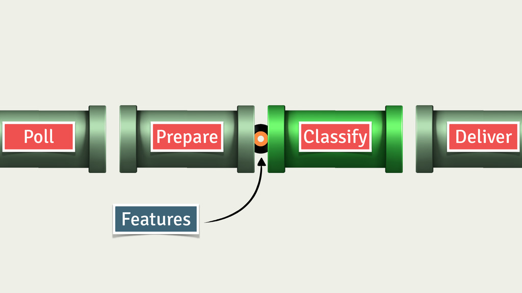 Prepare Classify Deliver Poll Features