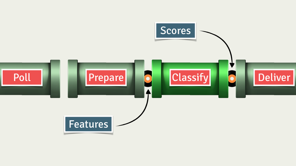 Prepare Classify Deliver Poll Features Scores