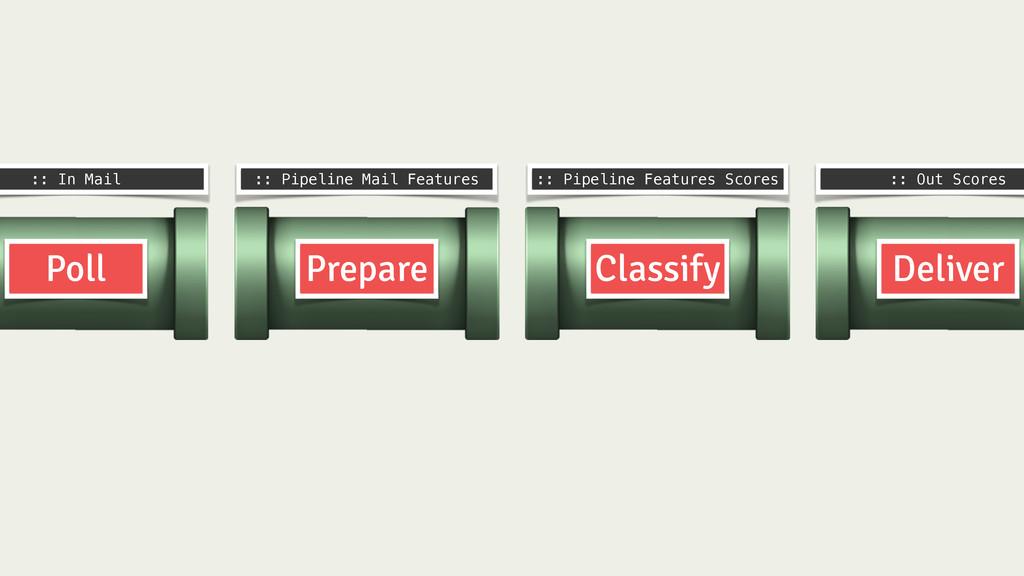Prepare Classify Deliver Poll :: In Mail :: Pip...