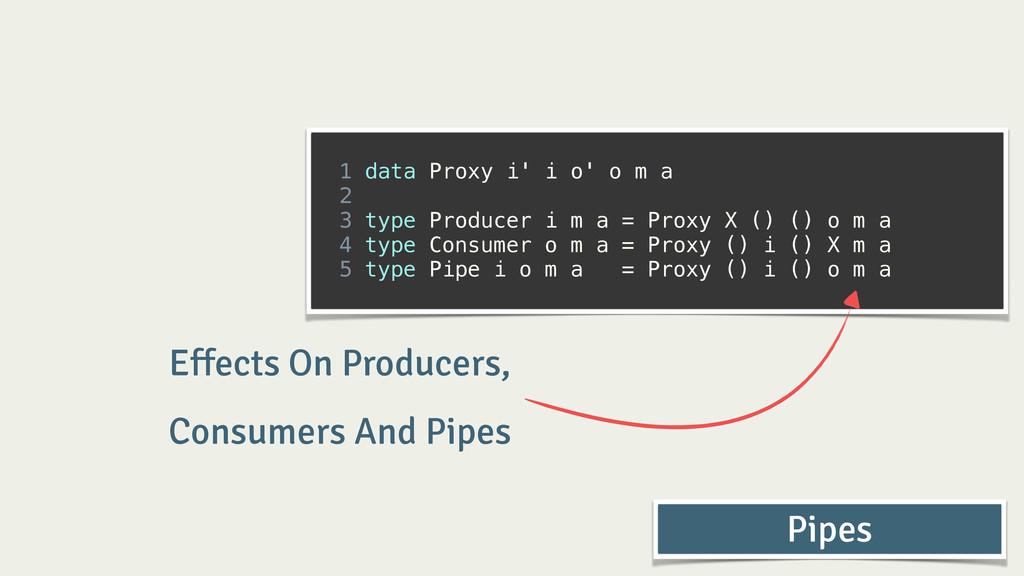 ! 1 data Proxy i' i o' o m a 2 3 type Producer ...