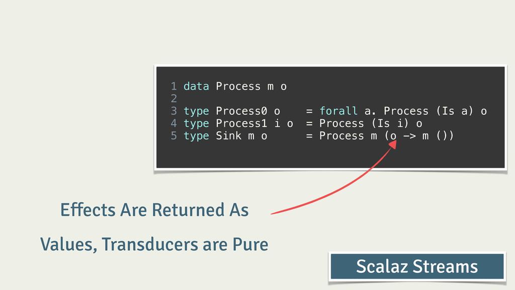 ! 1 data Process m o 2 3 type Process0 o = fora...