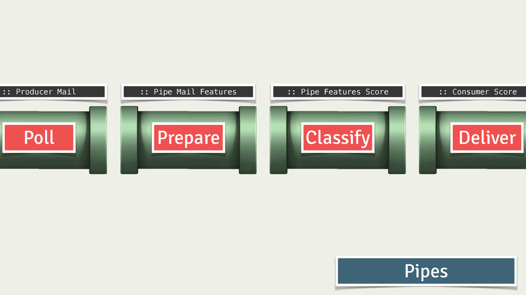Prepare Classify Deliver Poll :: Producer Mail ...
