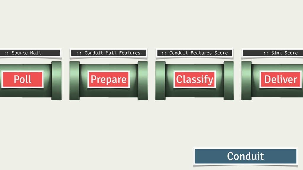 Prepare Classify Deliver Poll :: Source Mail ::...