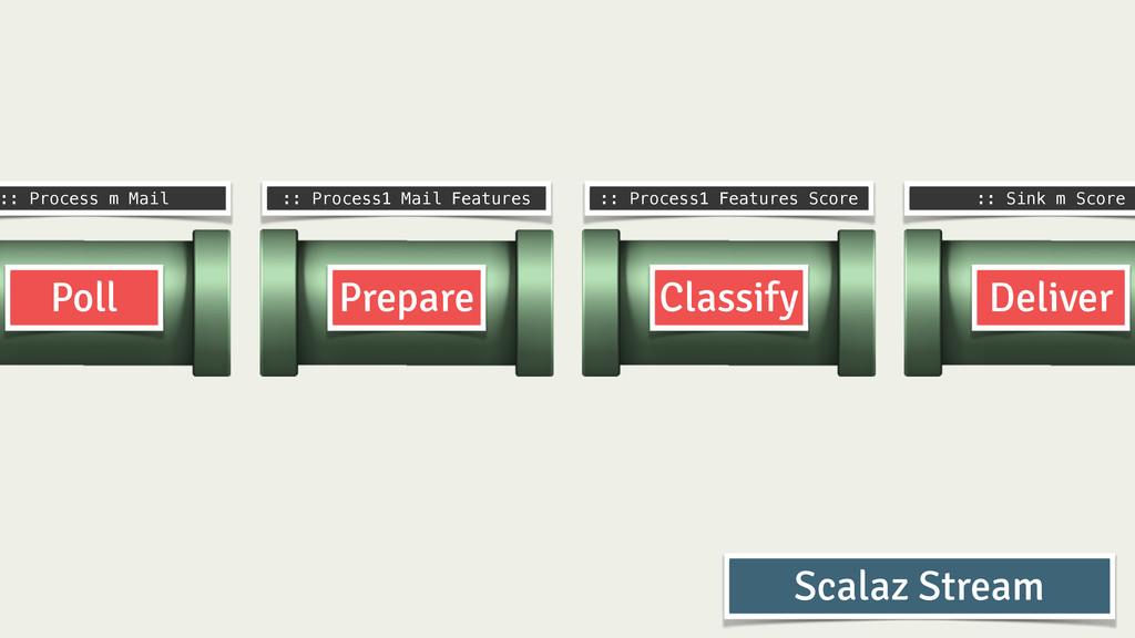 Prepare Classify Deliver Poll :: Process m Mail...
