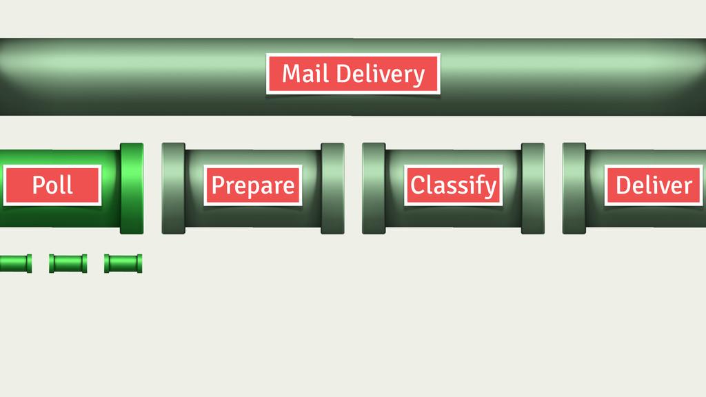 Prepare Classify Deliver Poll Mail Delivery