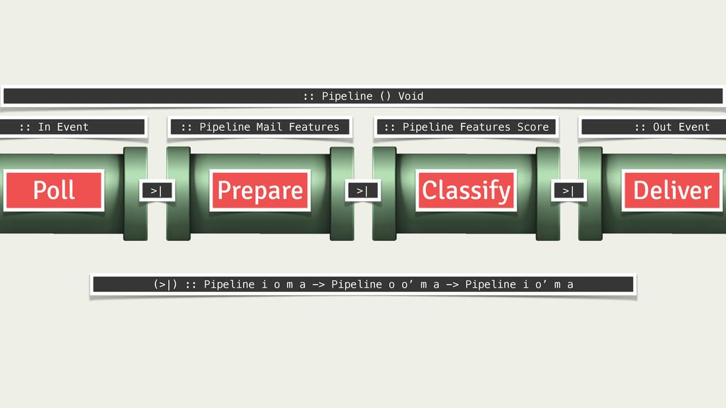 Prepare Classify Deliver Poll :: In Event :: Pi...