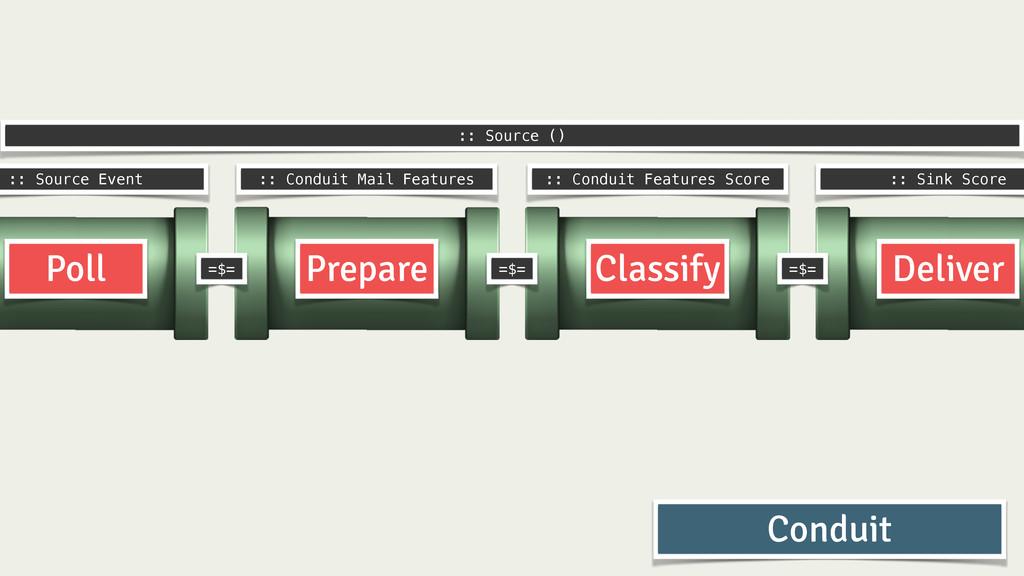Prepare Classify Deliver Poll :: Source Event :...