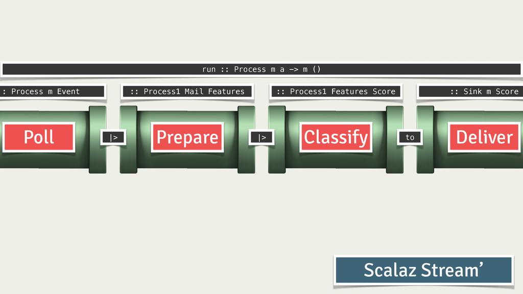 Prepare Classify Deliver Poll :: Process m Even...