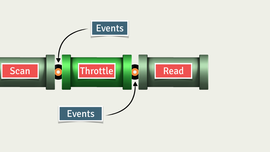 Throttle Read Scan Events Events