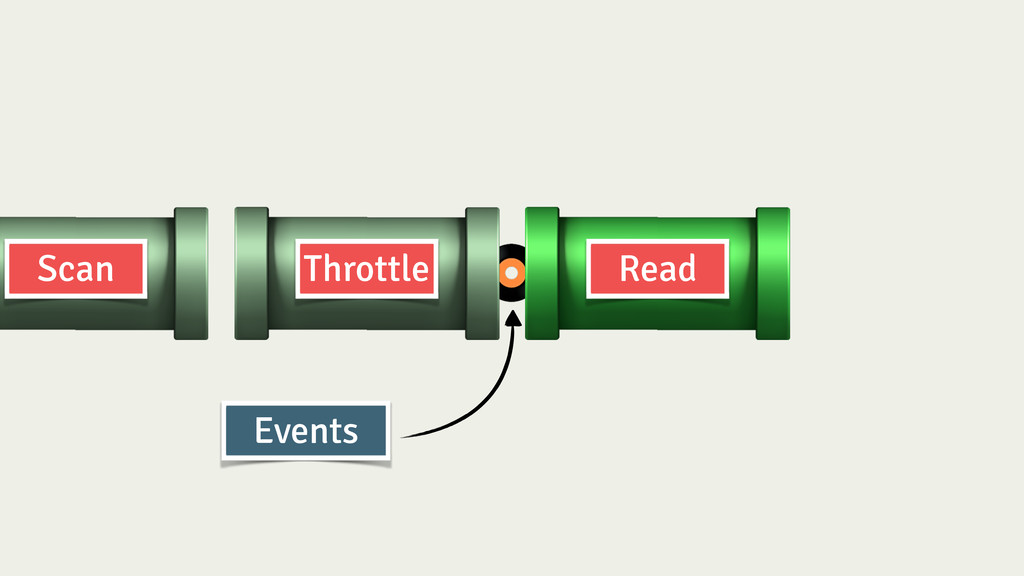 Throttle Read Scan Events