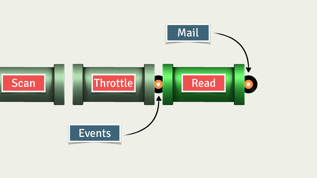 Throttle Read Scan Events Mail