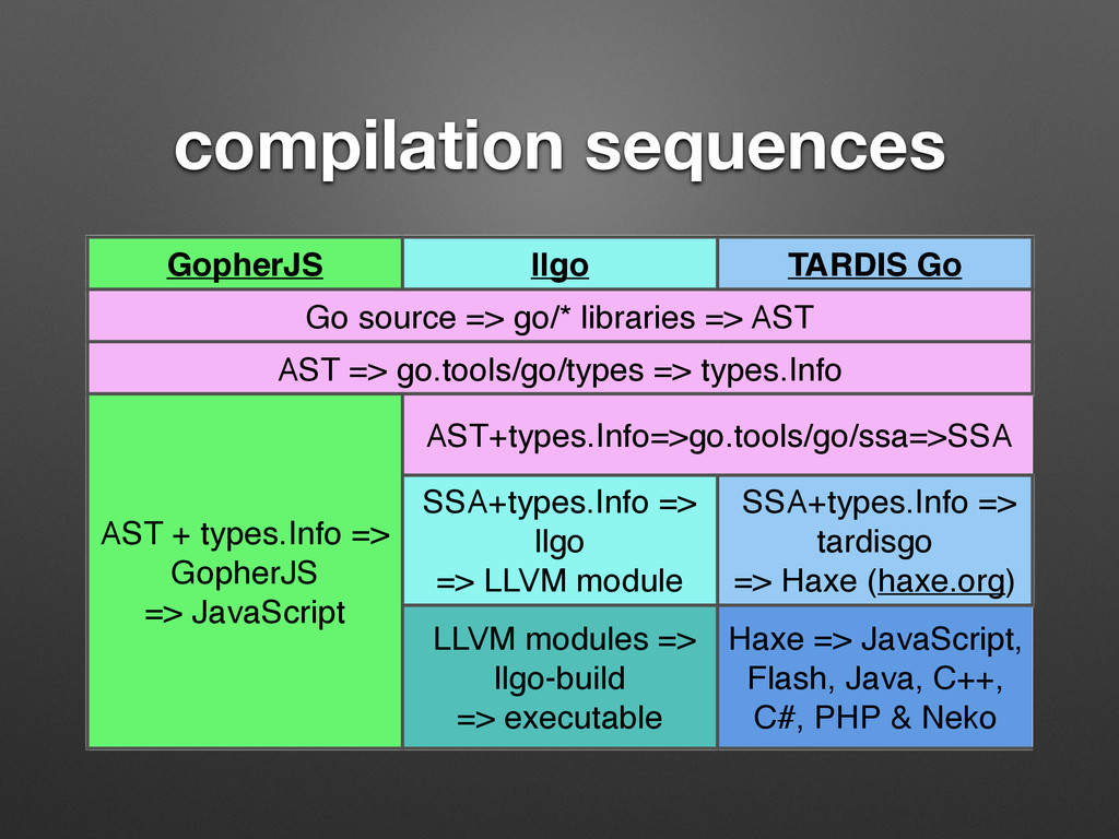 compilation sequences GopherJS llgo TARDIS Go G...