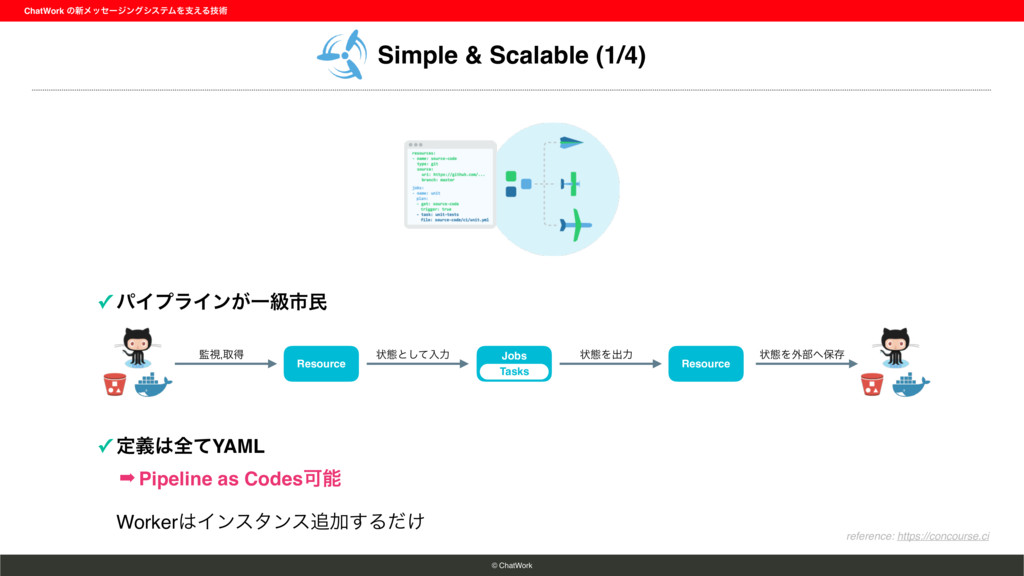 Simple & Scalable (1/4) ChatWork ͷ৽ϝοηʔδϯάγεςϜΛ...