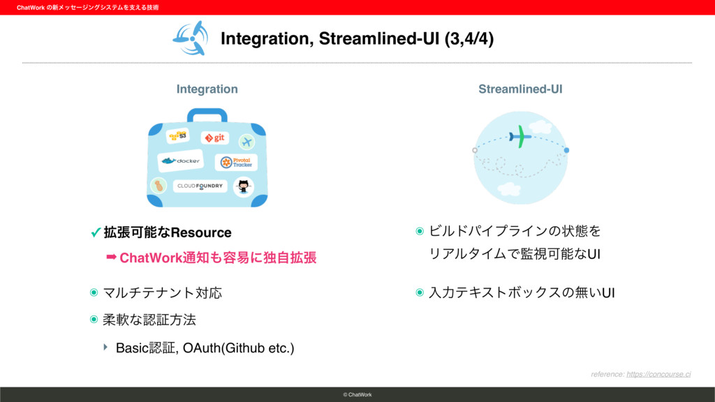 Integration, Streamlined-UI (3,4/4) ChatWork ͷ৽...
