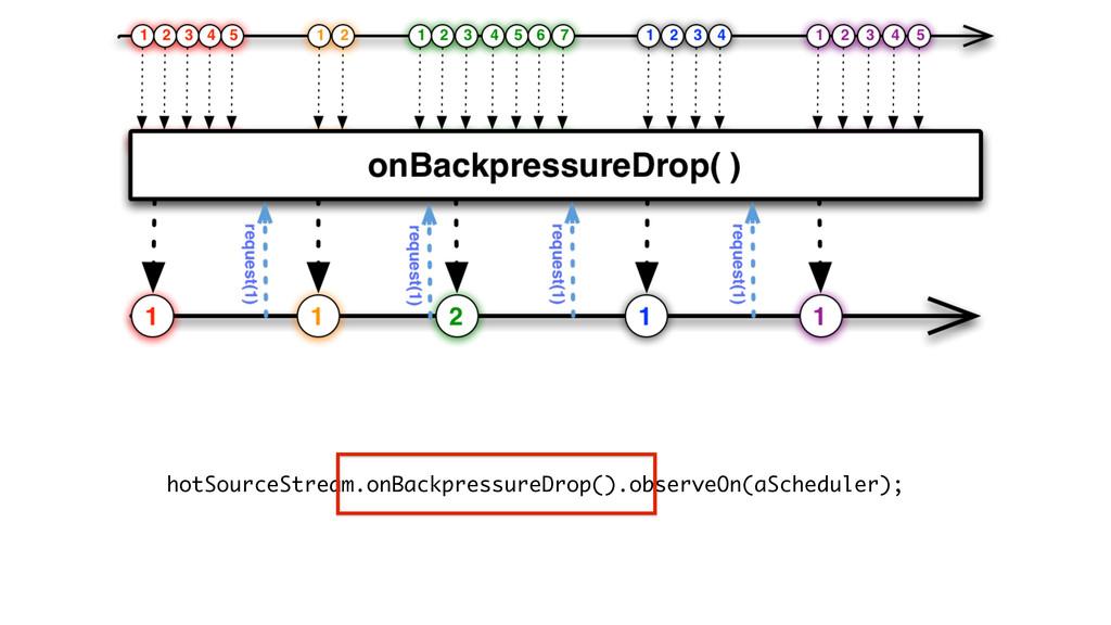 hotSourceStream.onBackpressureDrop().observeOn(...