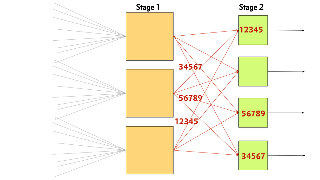 Stage 1 Stage 2 12345 56789 34567 12345 56789 3...