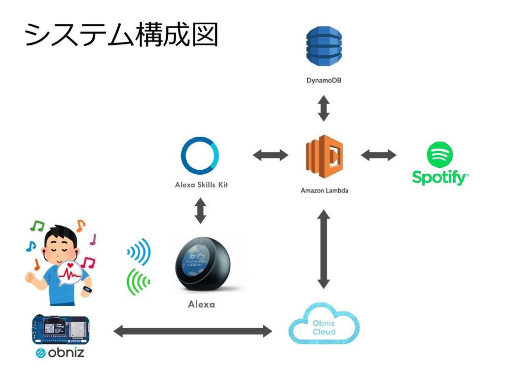 システム構成図 Alexa Skills Kit Alexa