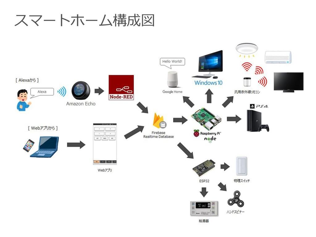 スマートホーム構成図