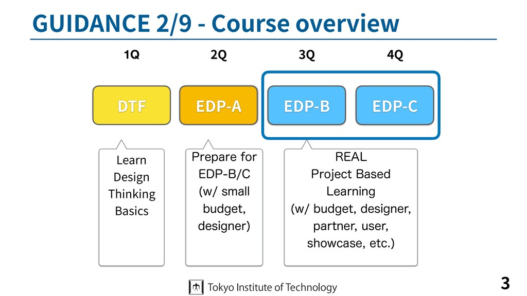 GUIDANCE 2/9 - Course overview 3 DTF EDP-A EDP-...