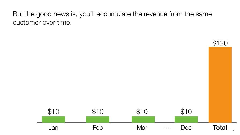 15 Jan Feb Mar Total … Dec $120 But the good ne...
