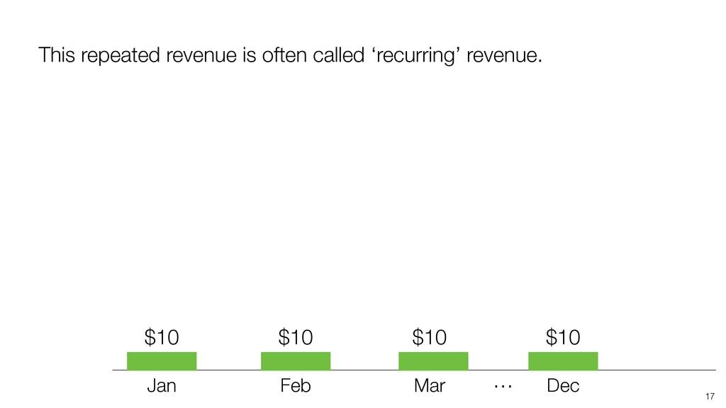 17 Jan Feb Mar … Dec This repeated revenue is o...