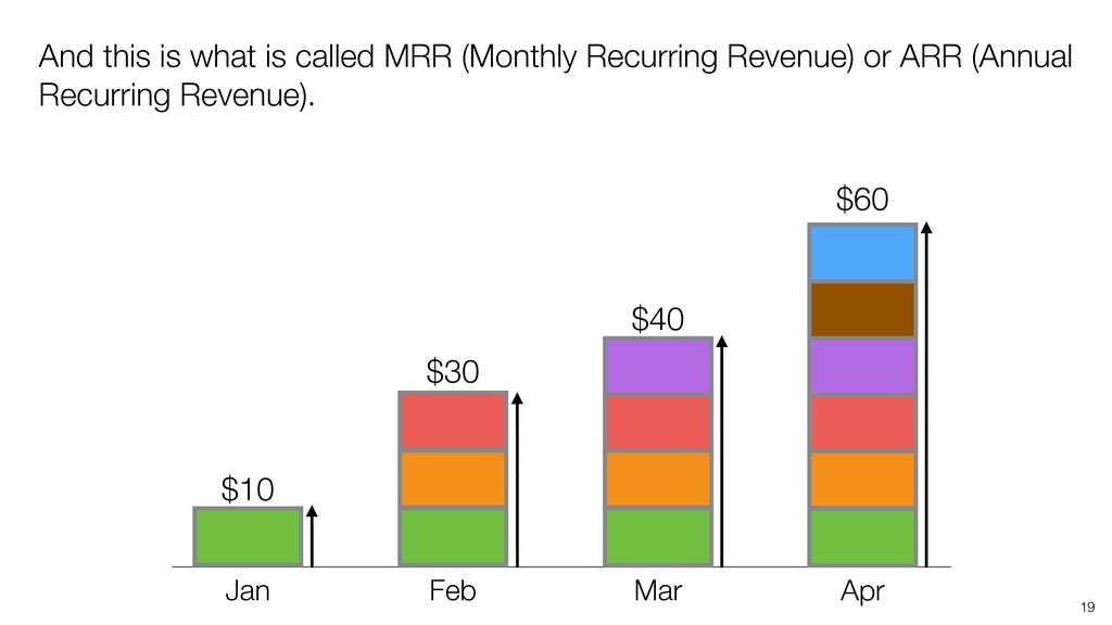 19 And this is what is called MRR (Monthly Recu...