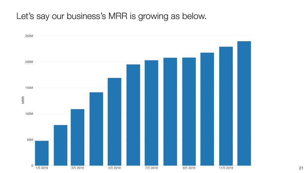 21 Let's say our business's MRR is growing as b...