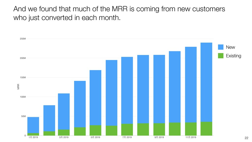 22 And we found that much of the MRR is coming ...