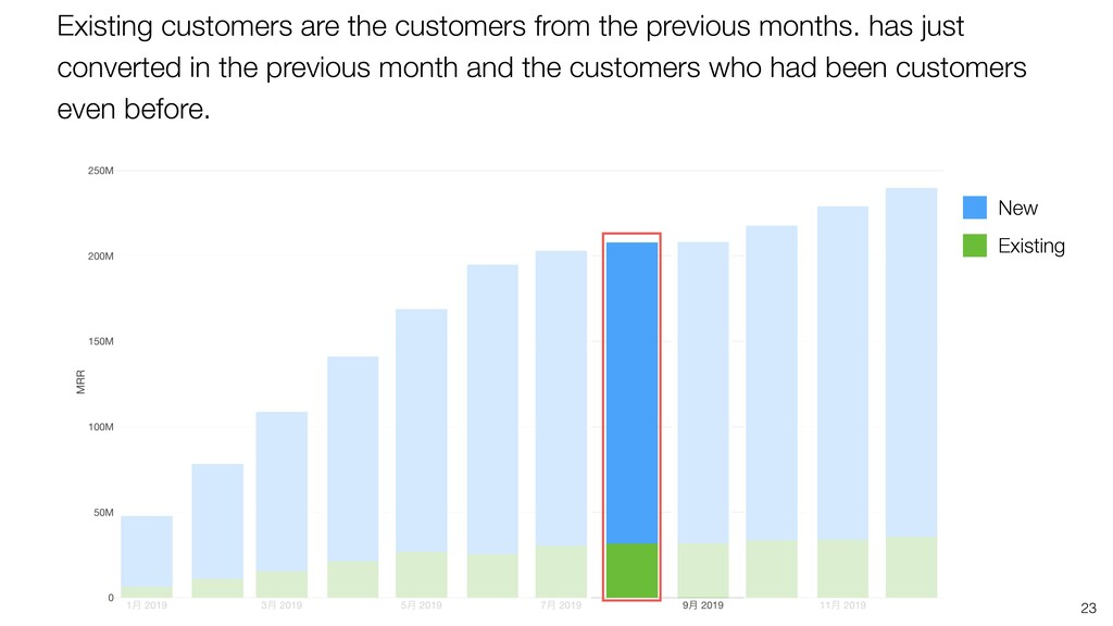 23 Existing New Existing customers are the cust...