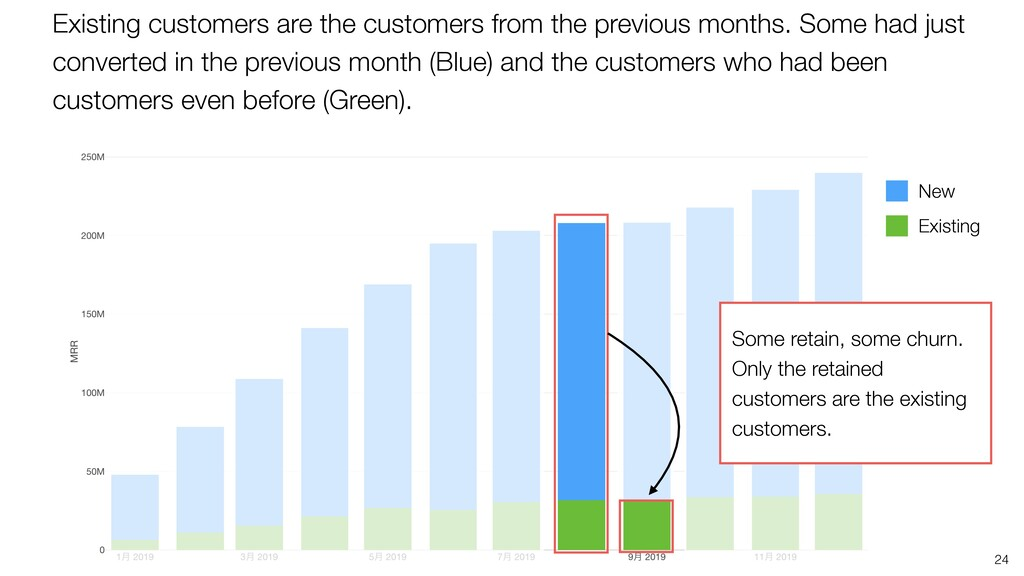 24 Existing New Existing customers are the cust...