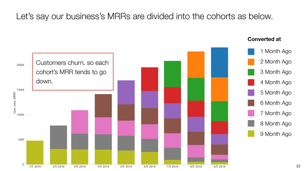 Let's say our business's MRRs are divided into ...