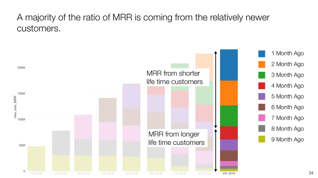 34 A majority of the ratio of MRR is coming fro...