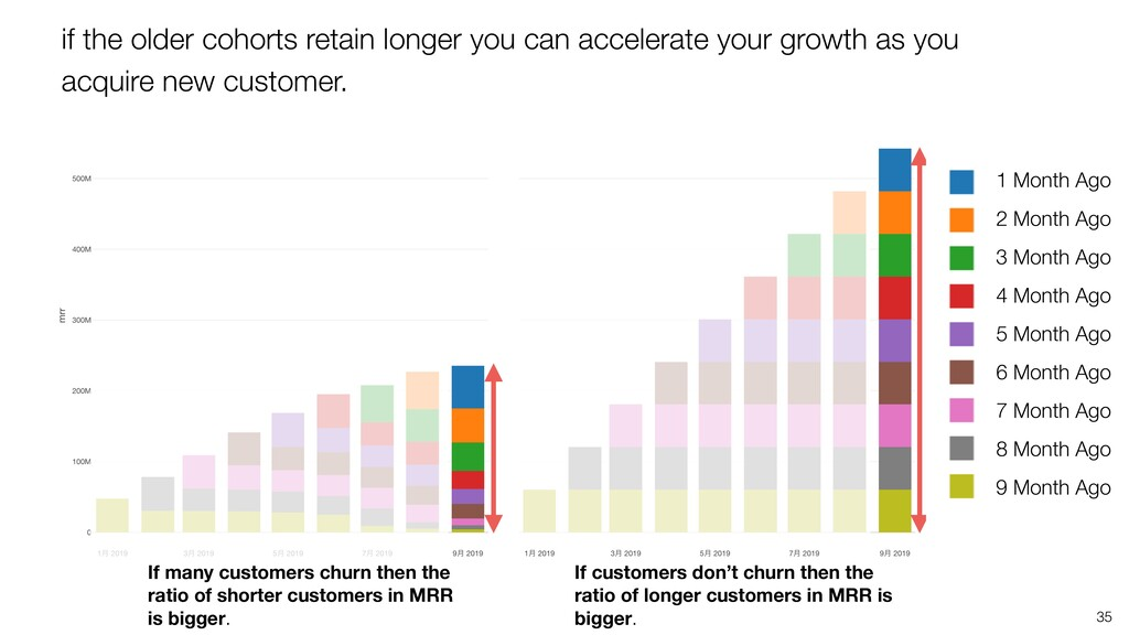 35 If customers don't churn then the ratio of l...