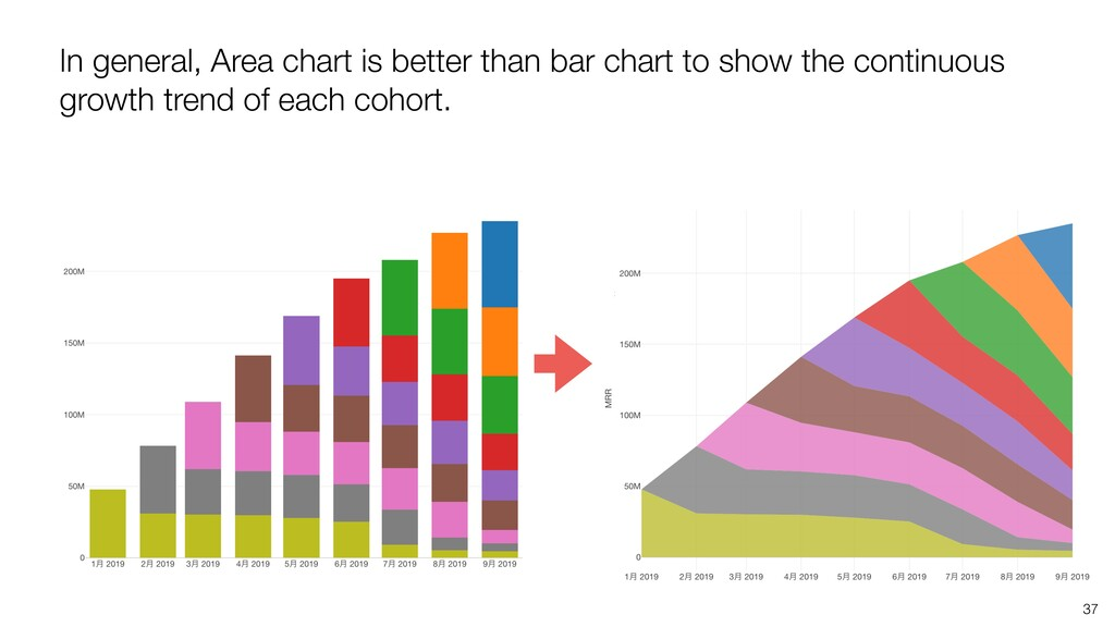 In general, Area chart is better than bar chart...