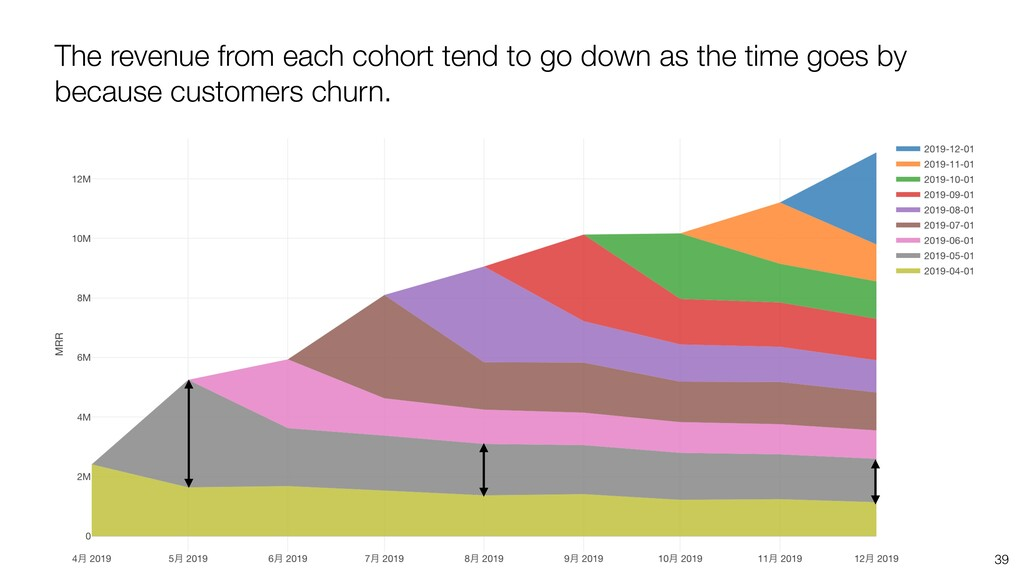 The revenue from each cohort tend to go down as...