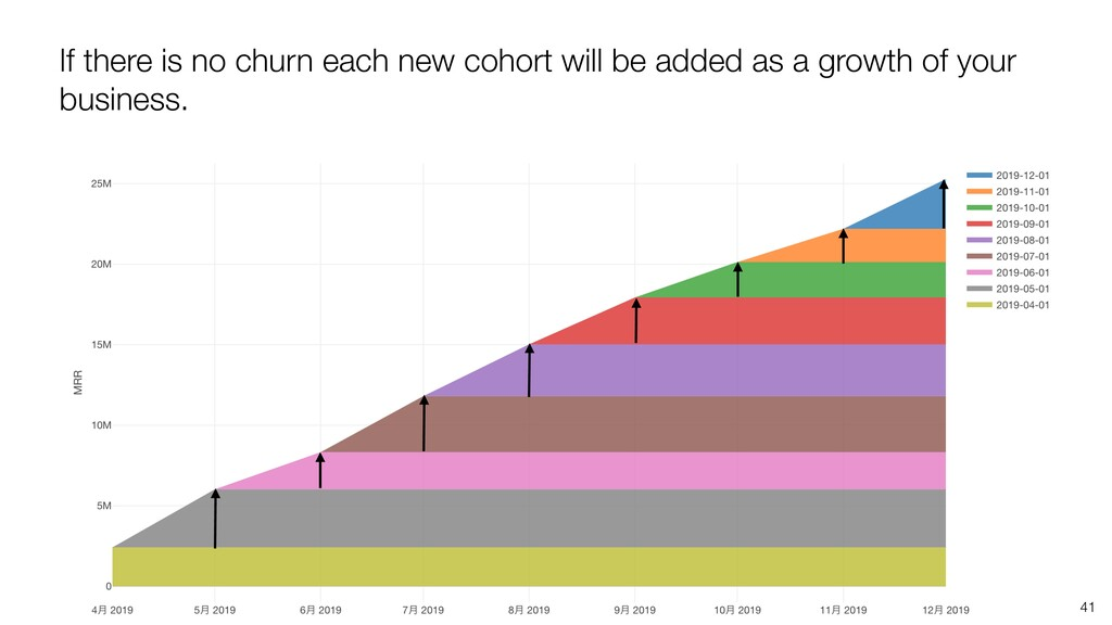 If there is no churn each new cohort will be ad...