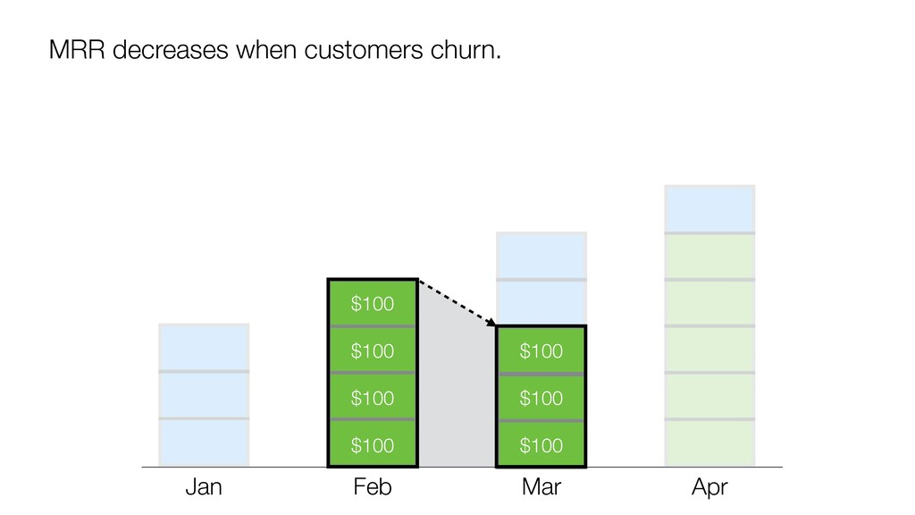 MRR decreases when customers churn. $100 $100 $...