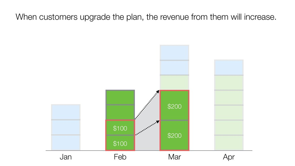 When customers upgrade the plan, the revenue fr...