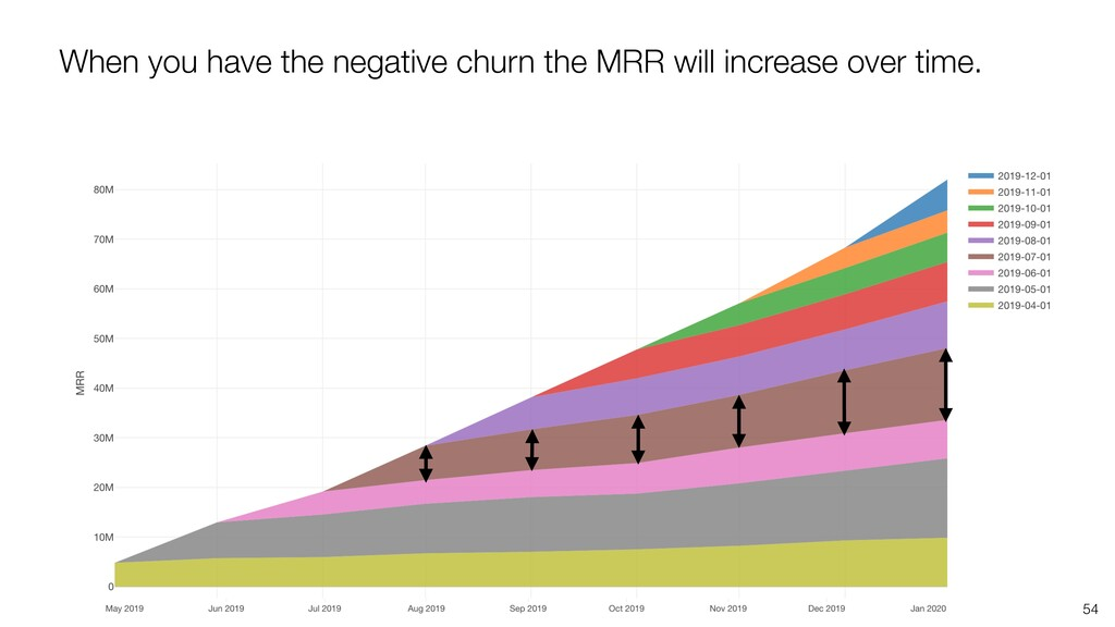 When you have the negative churn the MRR will i...